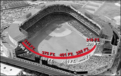 Yankee Stadium in 1953. The centerfield distance was 461 feet, the deepest of any ballpark. Note that the monuments at the base of the centerfield flag pole were in play.